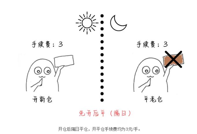 开仓后隔日平仓.png