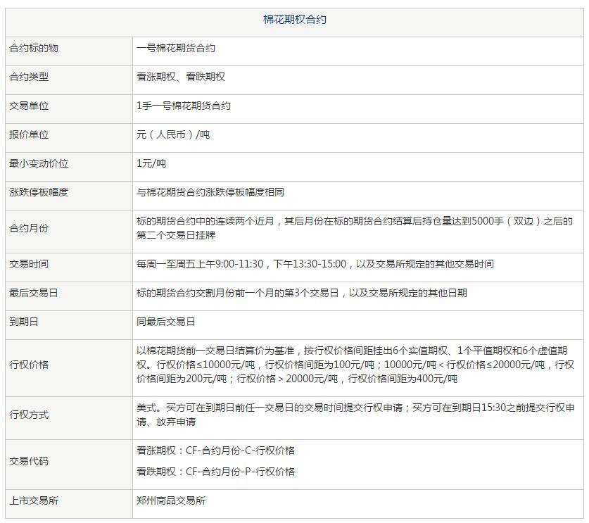 棉花期权合约表.jpg