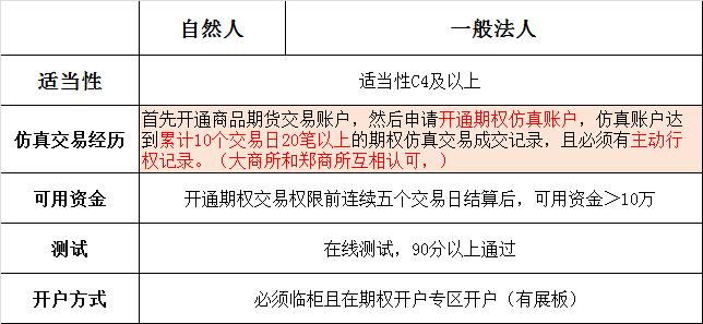 玉米期权权限申请要求.png