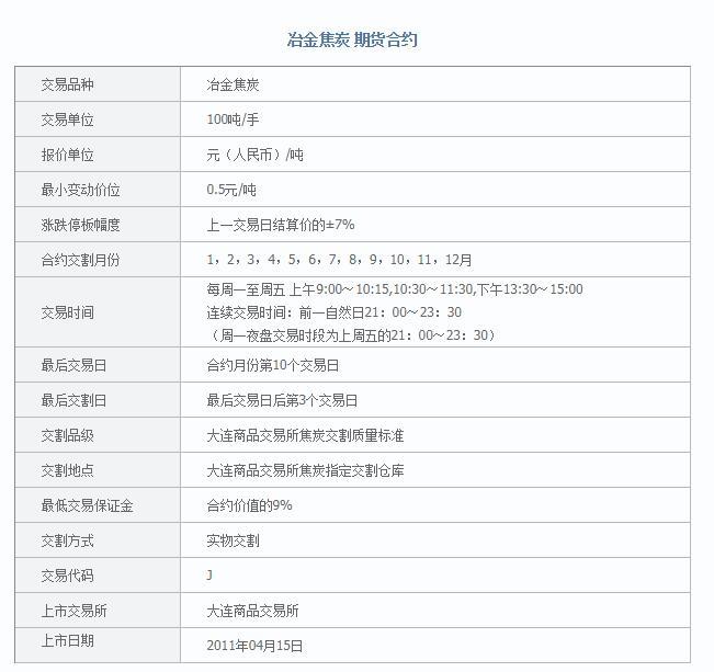 冶金焦炭期货合约介绍.jpg