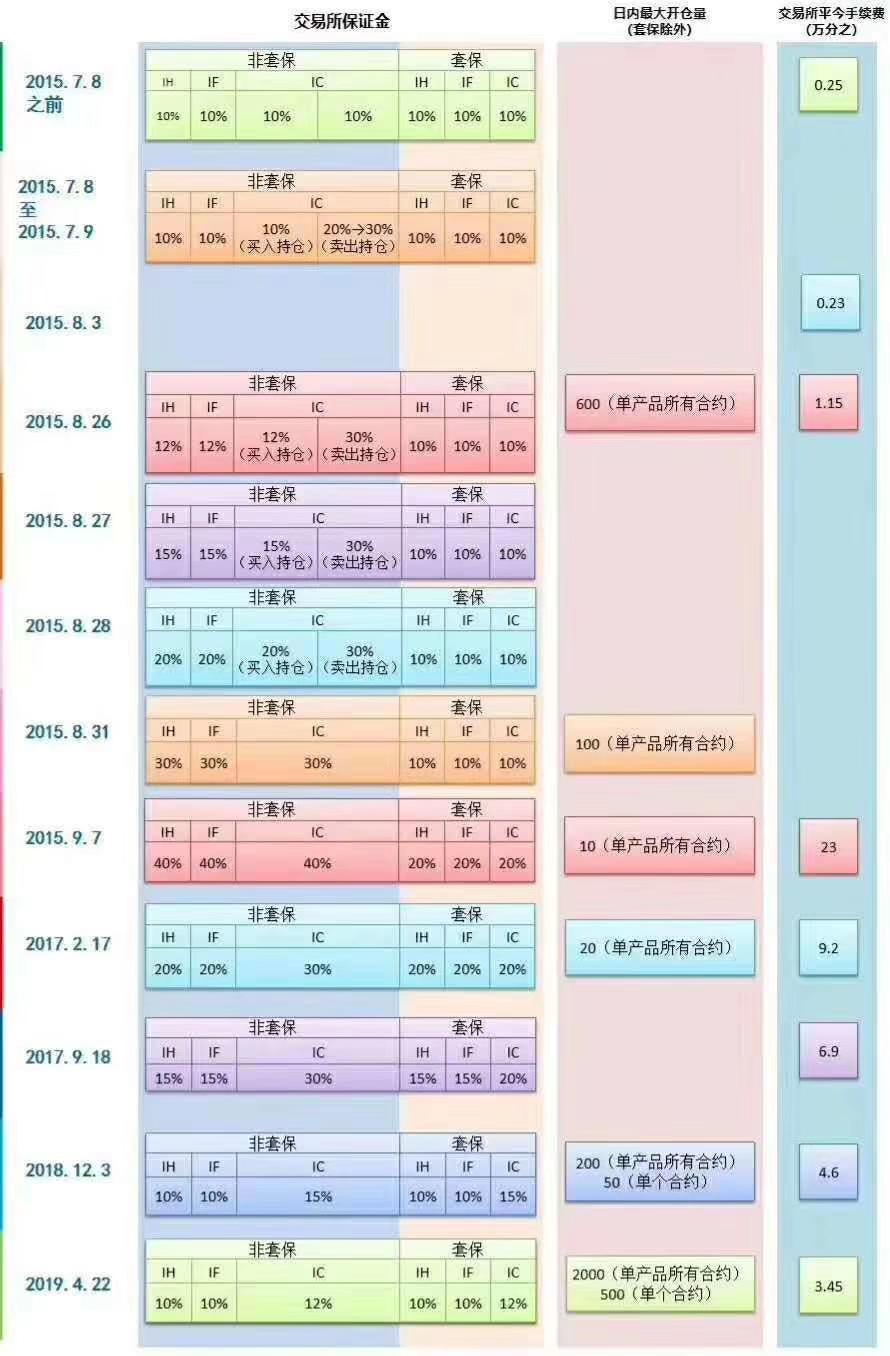 中金所金融期货手续费调整历次明细表.jpg