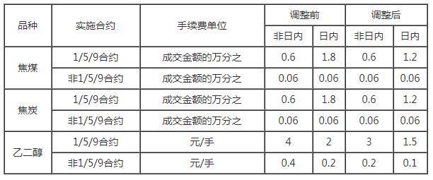 调整焦煤焦炭乙二醇手续费的通知.jpg